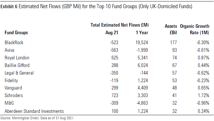 Estimated Net Flows for the Top 10 Fund Groups UK August