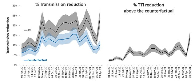 The grey line shows the proportion of transmission reduction from NHS Test Trace and Isolate. The blue line on the left graph shows how much transmission would be reduced without the testing system if people and their household stayed at home when they had symptoms