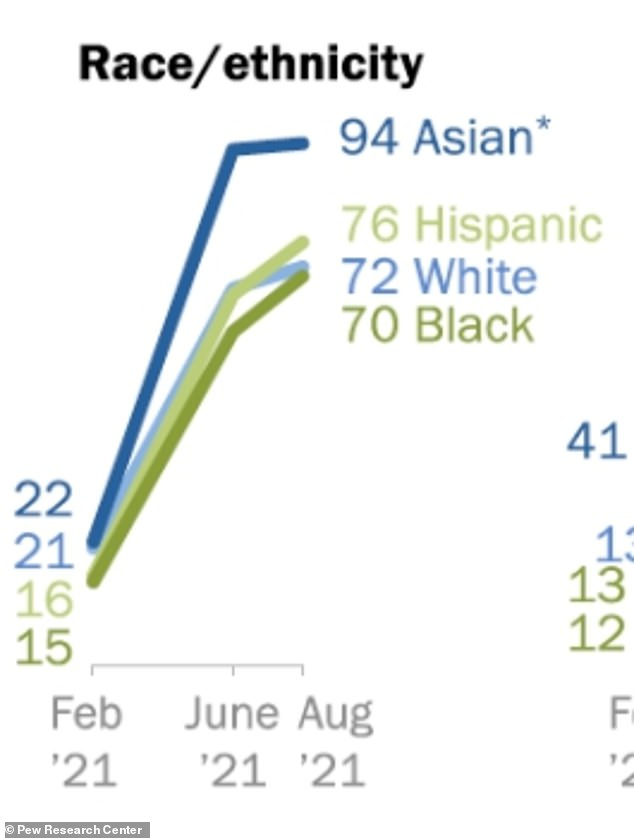 About 70 percent of both black and White adults have received at least one dose of a Covid vaccine - closing an earlier divide - Pew's survey found