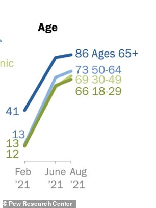 Older adults are more likely than younger adults to be vaccinated