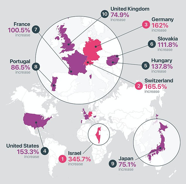 The research, from UK-based price comparison website money.co.uk, involved using data from Numbeo, the world's largest cost of living database, the Organisation for Economic Co-operation and Development and from the World Bank