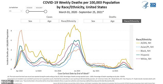Native Americans and Alaska Natives (yellow line) have consistently had higher death rates than other groups throughout the pandemic, CDC data show