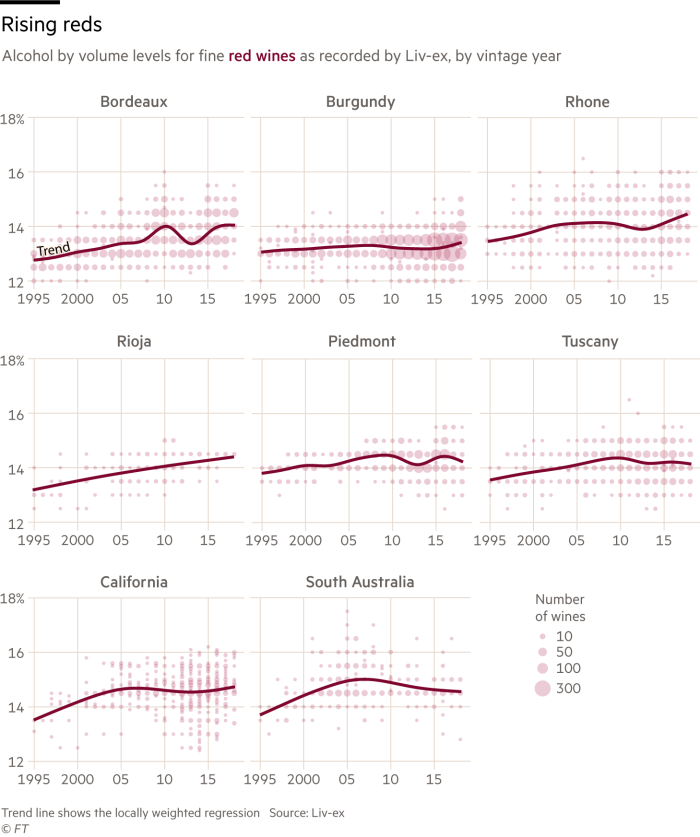 Chart showing the rising alcohol levels in fine red wine