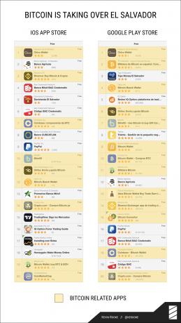 El Salvador's most popular apps, September 2021