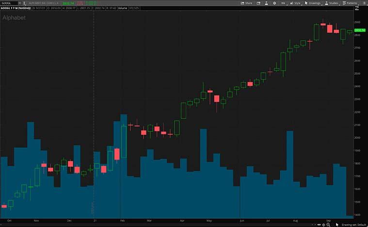 GOOGL stock chart