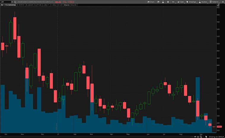 tech stocks to buy (ZM Stock)