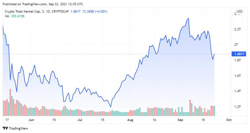 Crypto total market cap chart from TradingView.com