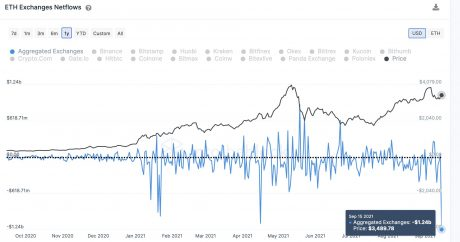 Chart showing Ethereum exchange outflows