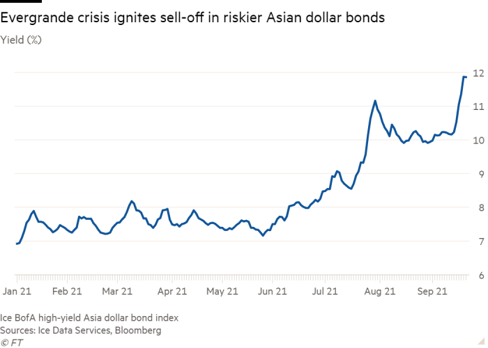 Line chart of Yield (%) showing Evergrande crisis ignites sell-off in riskier Asian dollar bonds
