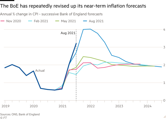 The BoE has repeatedly revised up its near-term inflation forecasts. Chart showing Annual % change in CPI - successive Bank of England forecasts