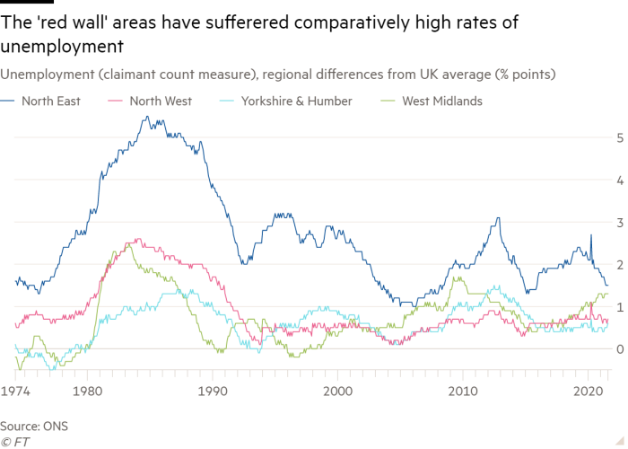 Line chart of Unemployment (claimant count measure), regional differences from UK average (% points) showing The 'red wall' areas have sufferered comparatively high rates of unemployment