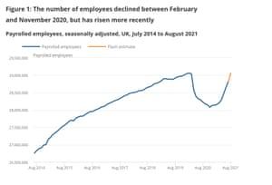 UK payroll levels