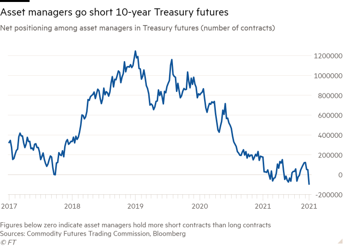 Line chart of Net positioning among asset managers in Treasury futures (number of contracts) showing Asset managers go short 10-year Treasury futures