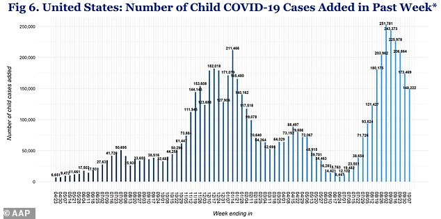 Weekly child Covid cases reached more than 243,000 in early September, but have since fallen to 148,000 as of last week *above)