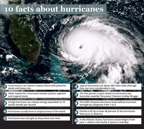 Hurricanes facts: Florida is hit by 40 percent of the hurricanes that form in the US