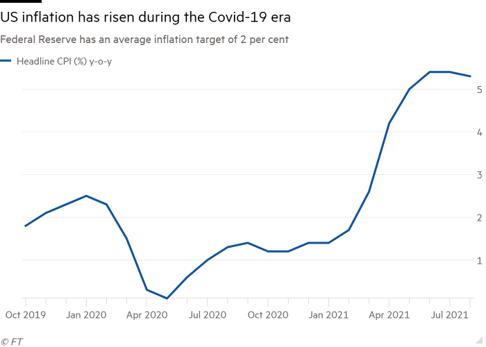 Chart showing a rise in US inflation