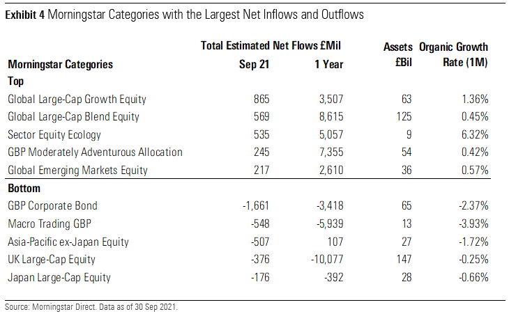 Morningstar Categories With the Largest Net Inflows and Outflows UK September