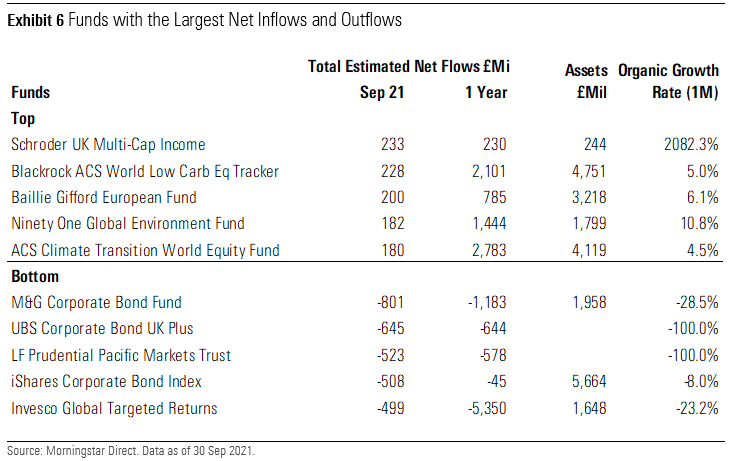 Funds With the Largest Net Inflows and Outflows UK September