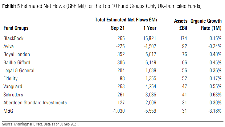Estimated Net Flows for the Top 10 Fund Groups UK September