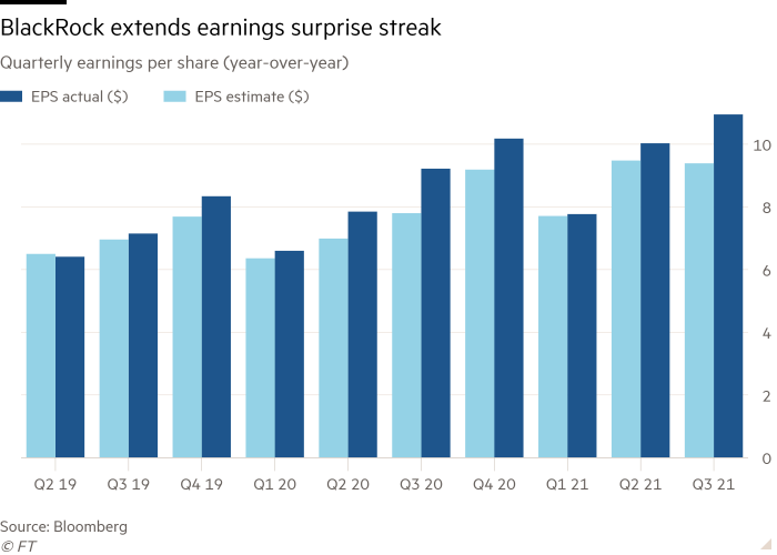 Column chart of Quarterly earnings per share (year-over-year) showing BlackRock extends earnings surprise streak