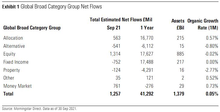 Global Broad Category Group Net Flows UK September