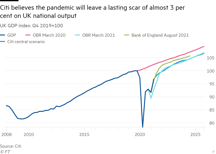Line chart of UK GDP index: Q4 2019=100 showing Citi believes the pandemic will leave a lasting scar of almost 3 per cent on UK national output