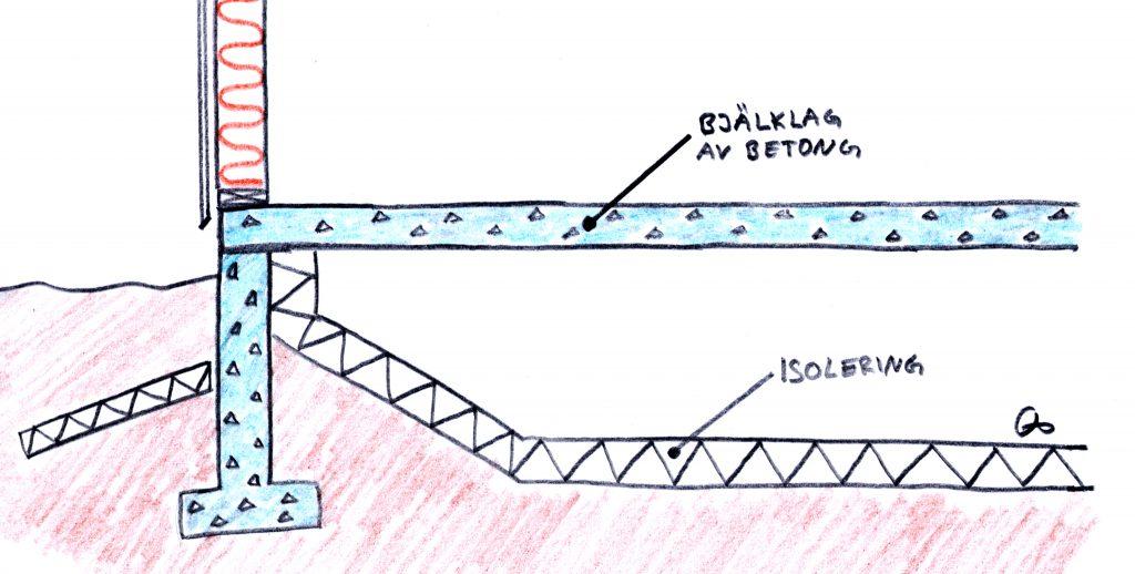 Riskkonstruktion Oventilerad krypgrund Helsingborg