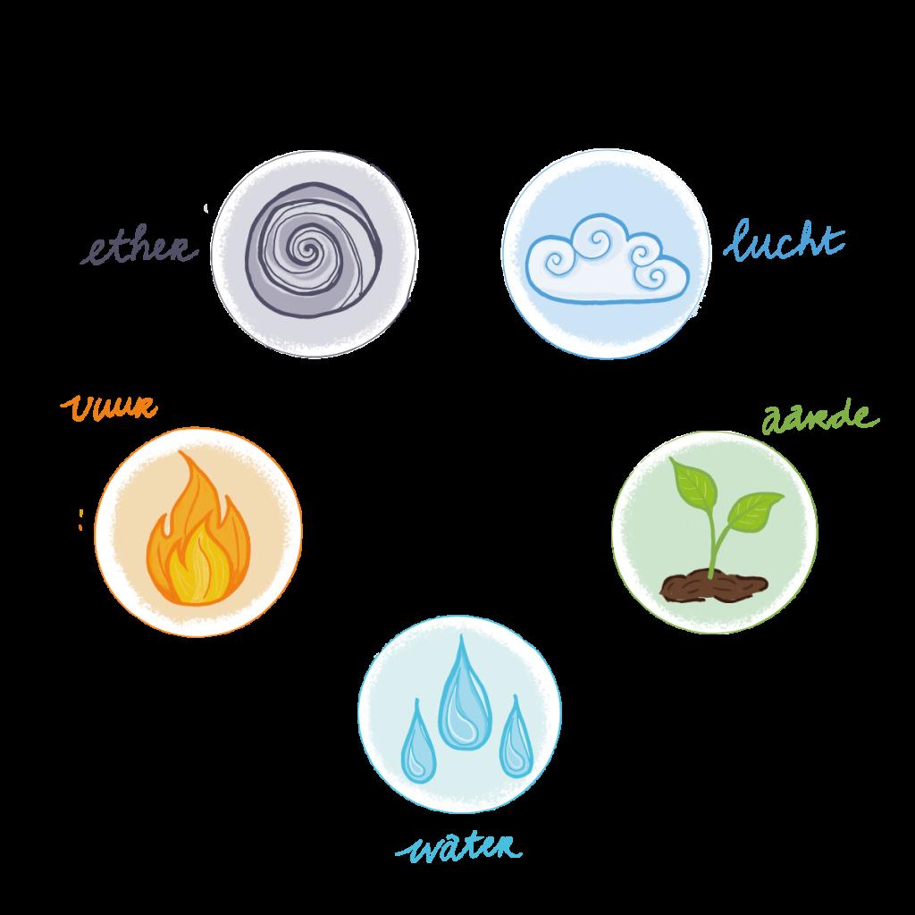 Basisprincipe elementen Ayurveda