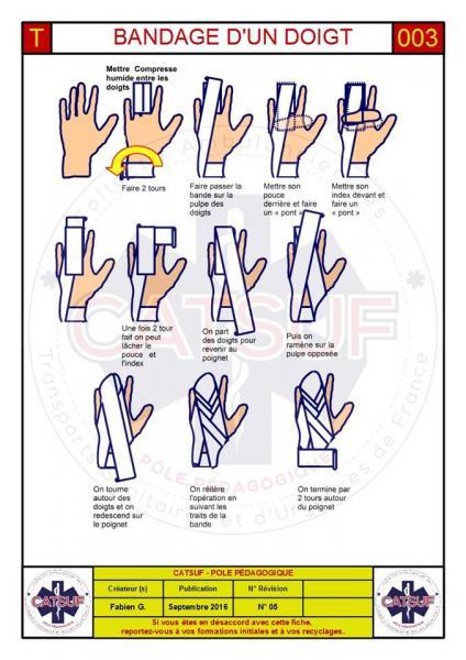 Bandage d'un doigt