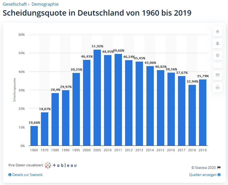 Scheidungsquote bei Beziehungen 1960-2019