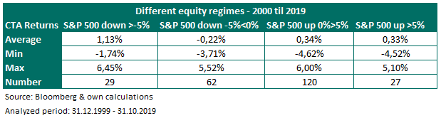 CTA performance during different equity market regimes