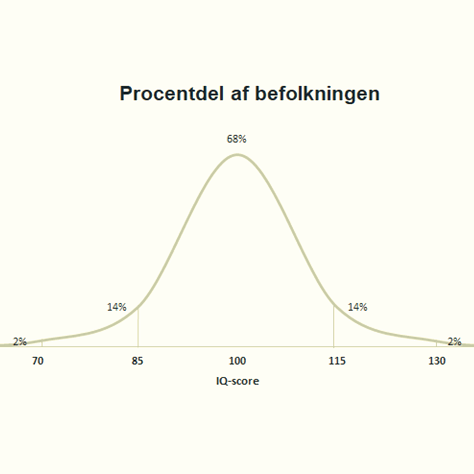 IQ fordelingen i procent over befolkningen