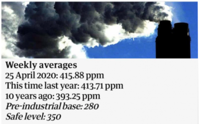 CO2 levels in the atmosphere