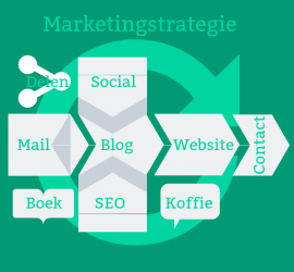 marketingstrategie Cline Communicatie