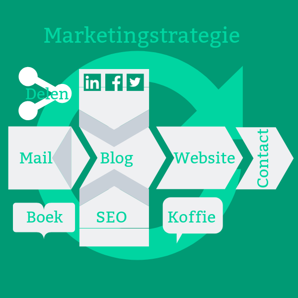 je blogplan is onderdeel van je marketingstrategie