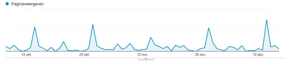 elke twee weken krijgt mijn website een bezoekerspiek door mijn nieuwsbrief