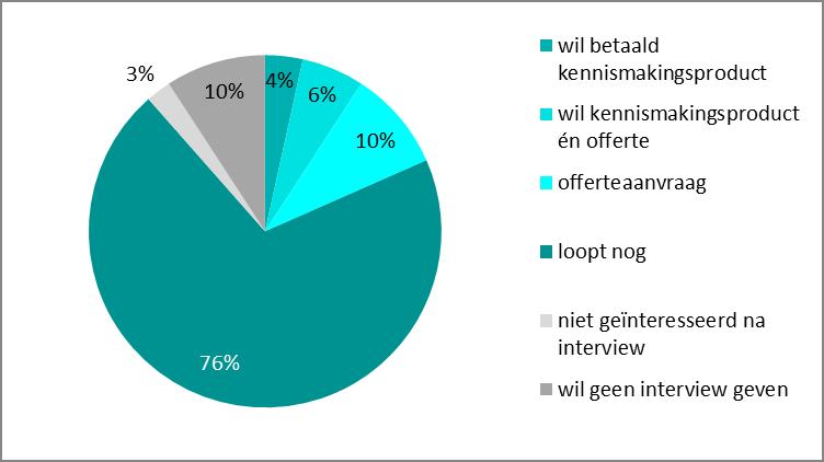 resultaat doelgroepanalyse: 4% wil betaald kennismakingsproduct, 6% wil dat én offerte, 10% doet offerteaanvraag, 76% loopt nog, 3% is niet geïnteresseerd na interview en slechts 10% wil geen interview geven.