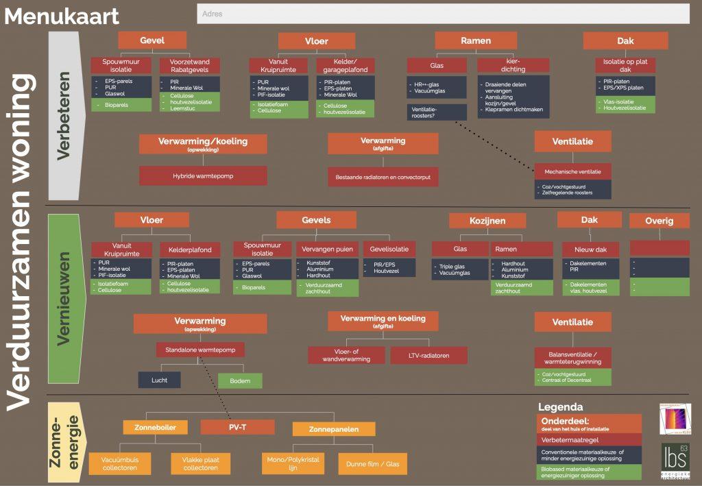 menukaart Clusterwoningen naar toekomstproof