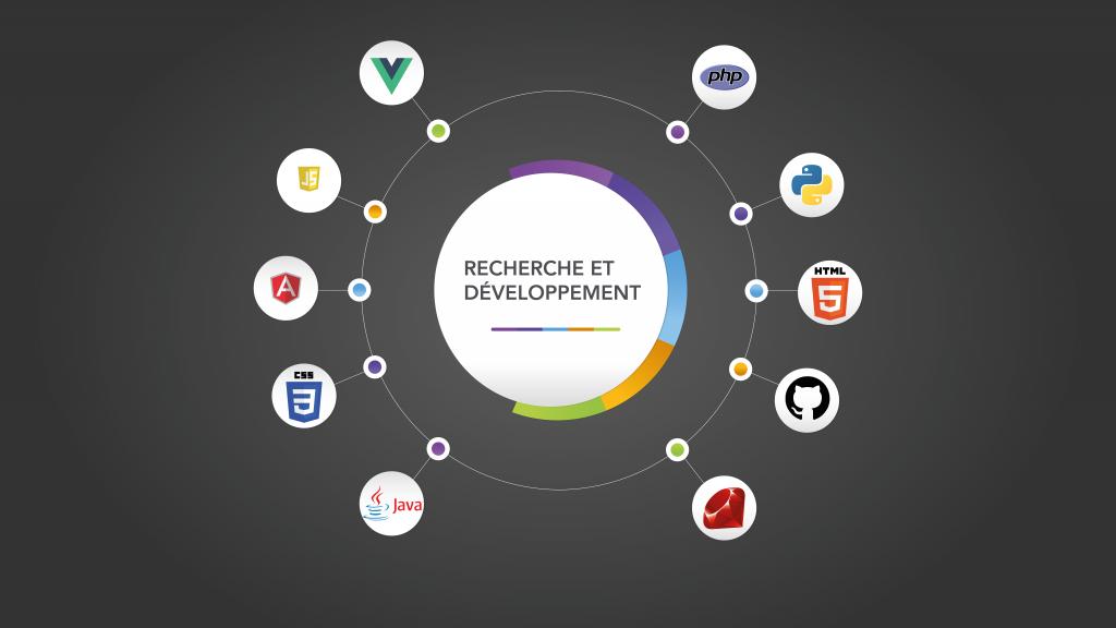 Graphique Recherche et développement