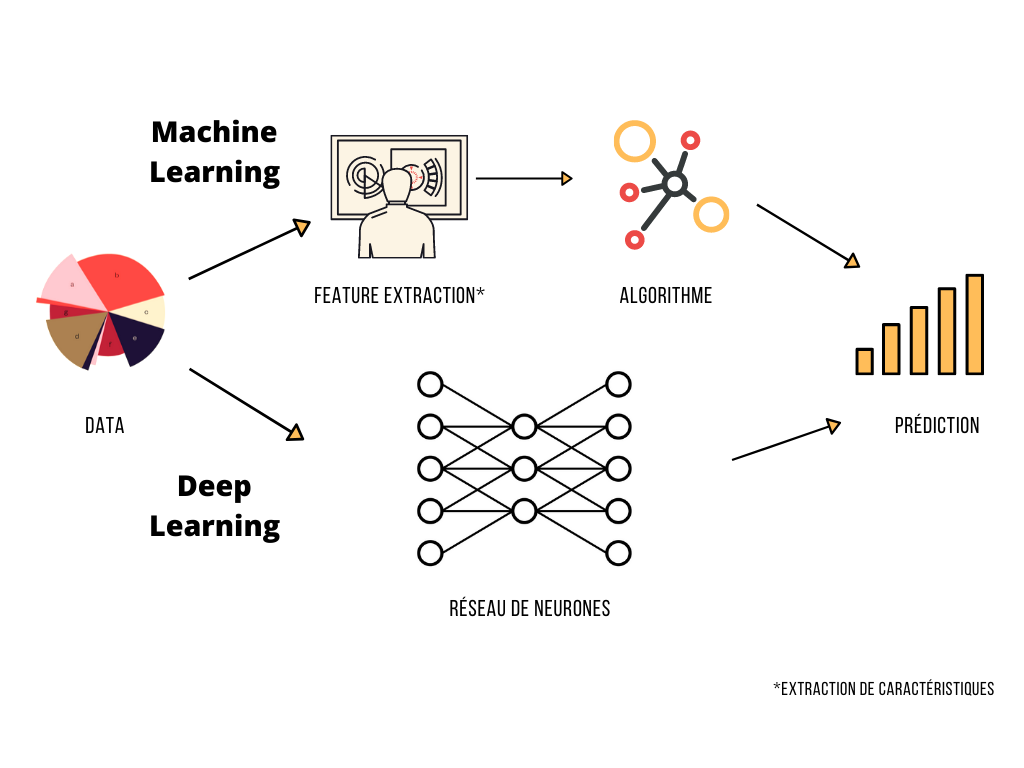 Différence machine learning et deep learning