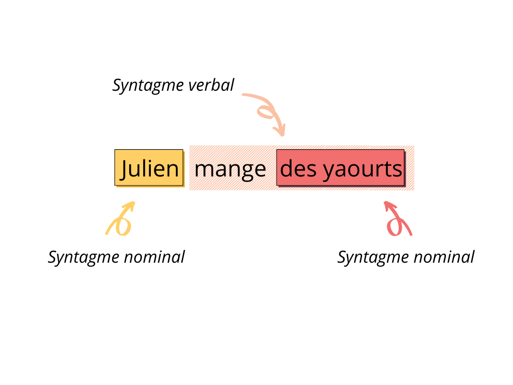 Formalisation des règles syntaxiques