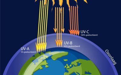 UV-stralen en onze huid