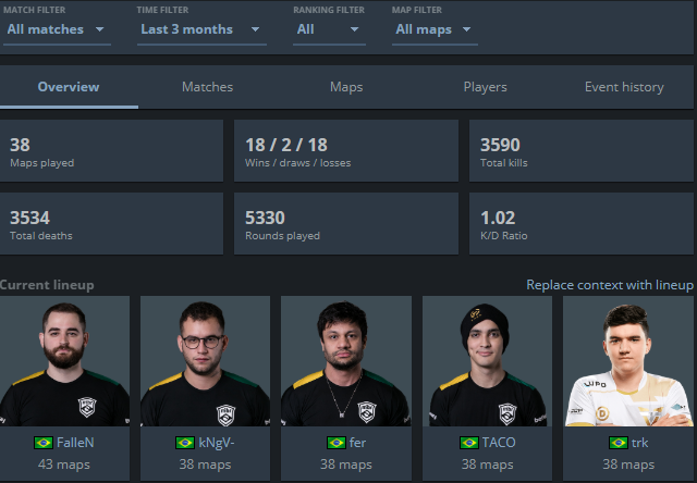 Statistics and Form about MIBR