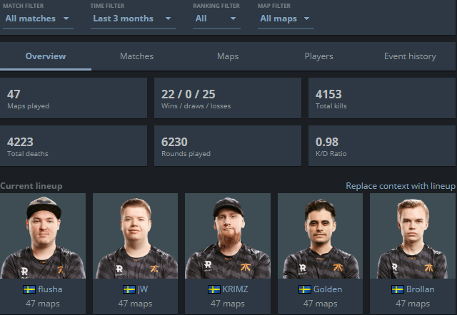 Statistics and Form of Fnatic