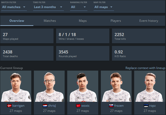 Statistics and Form about Mousesports