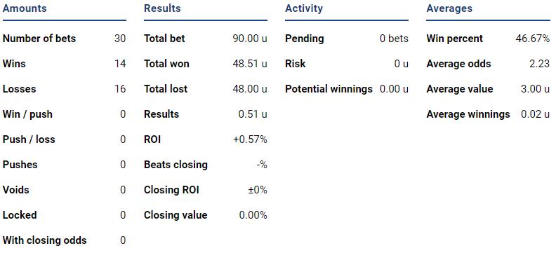 ESL Pro League Stats So Far