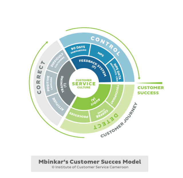 Customer_Success_Journey