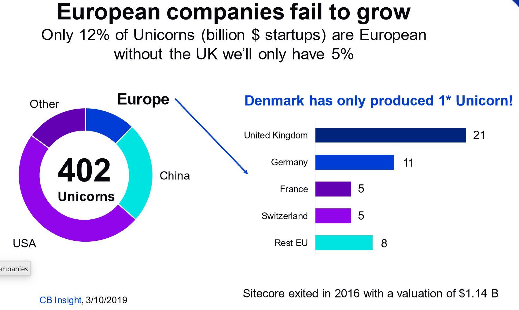 Kilde: DigitalEurope og CB Insight om  fælles indsats i Europa