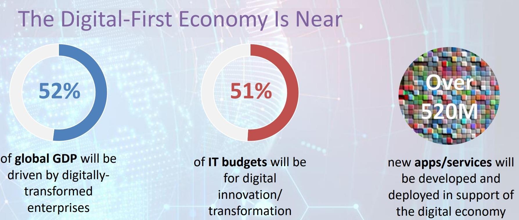 Digital-first og innovation. Kilde og copyright: IDC CxO directions 2020