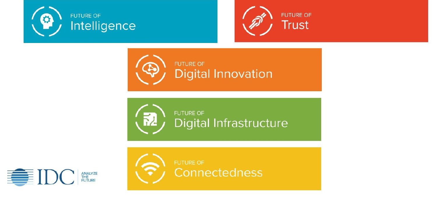 Predictions,Gigital innovation, infrastructure and connectedness. Kilde og copyright: IDC CxO Directions 2020